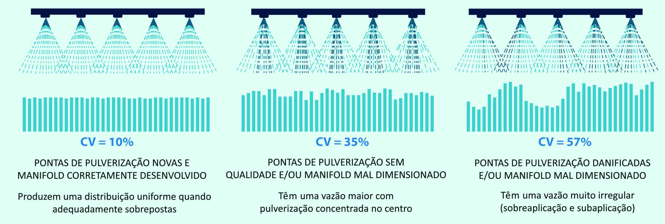 Dimensionamento Coeficiente