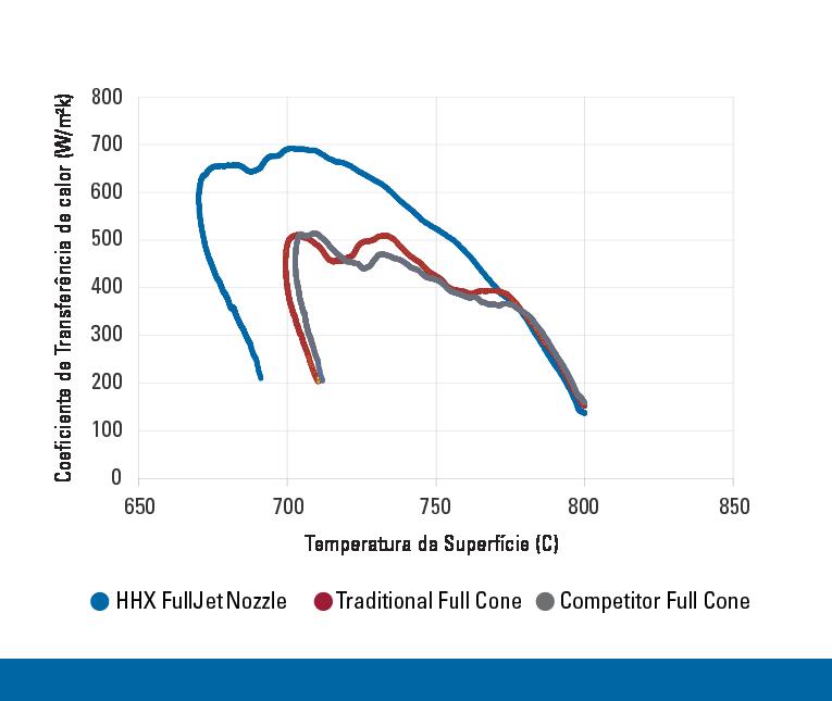 Comparação do coeficiente de transferência de calor
