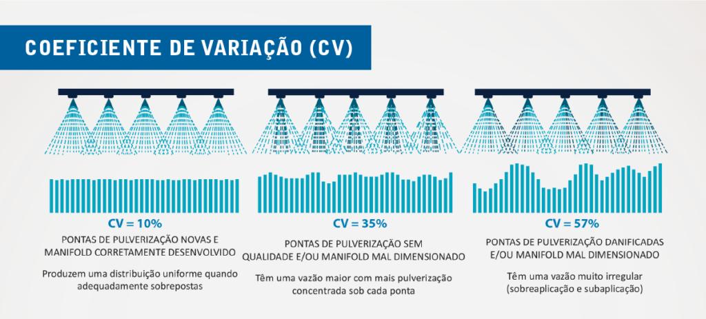 Coeficiente de Variação e a pulverização na recuperação de açúcar
