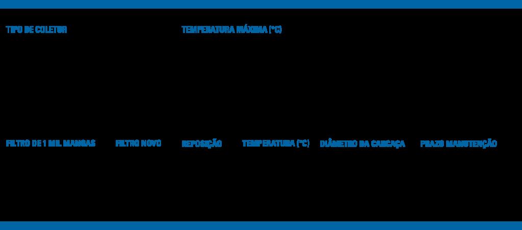 Tabela com comparativo de custos de manutenção e aquisição de peças novas