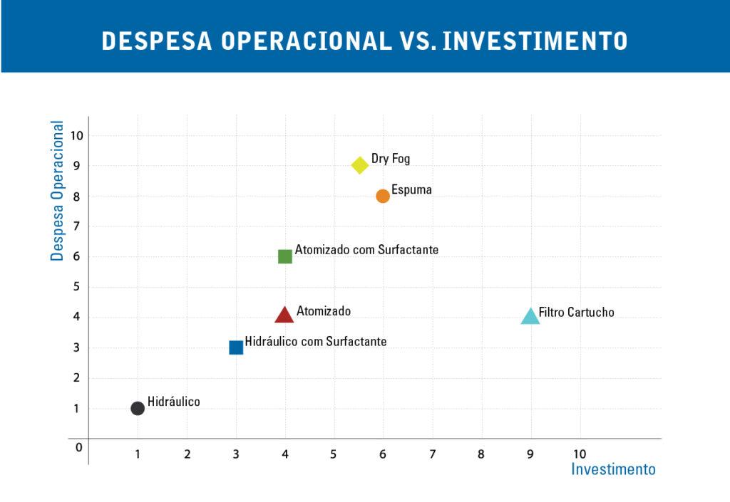 controle-pó-custos-investimento-operacionais