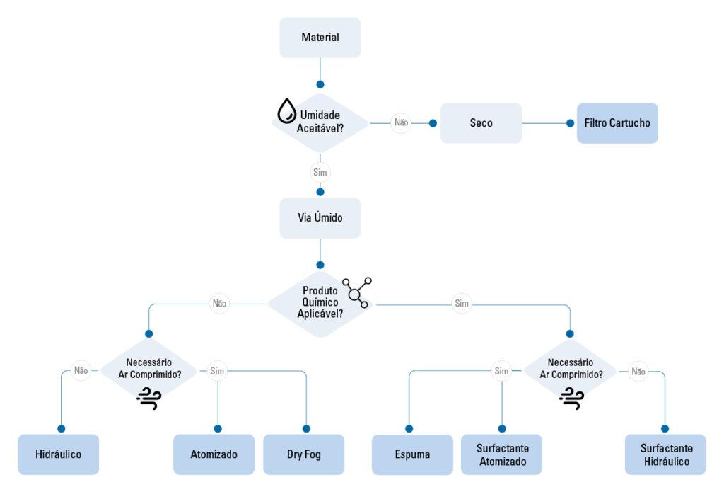 controle-pó-escolha-sistema-fluxograma