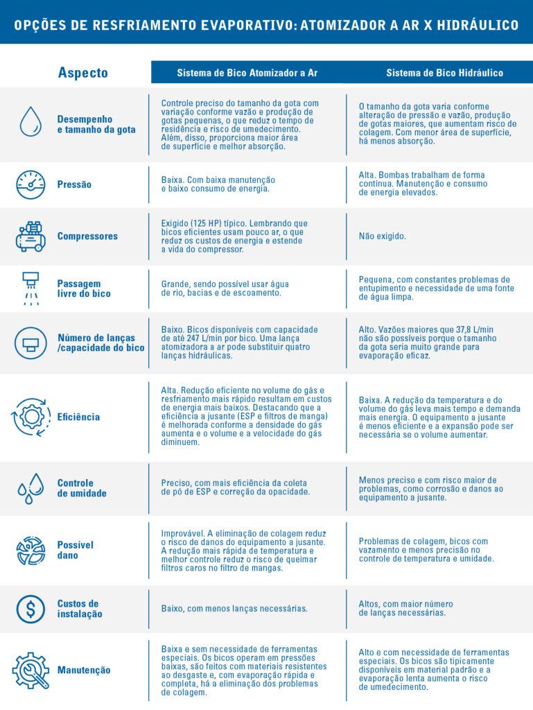 pulverização-resfriar-condicionar-gases-comparação-bicos-hidráulicos-bicos-atomizadores